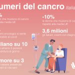 I numeri del cancro in Italia: i dati 2020